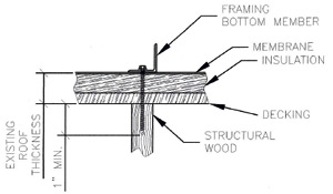 High Quality Connections To Wood Type Structural Material
